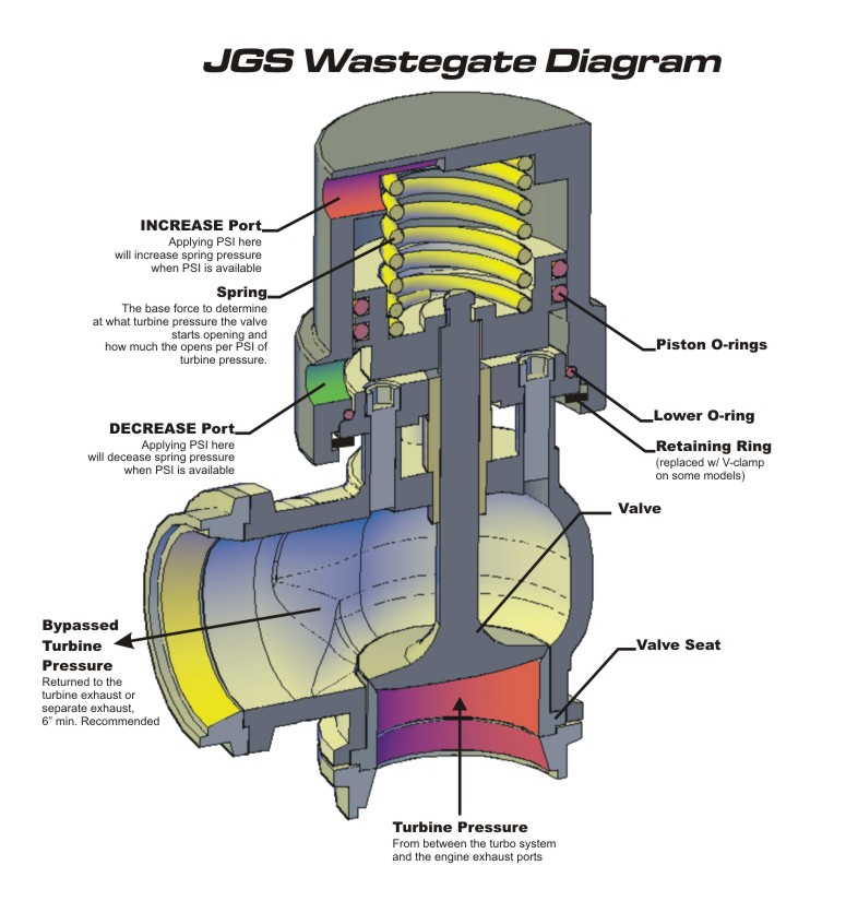Jgs Wastegate And Bov Instructions